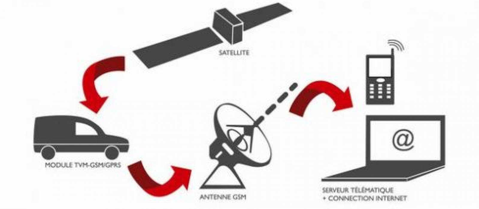 Protection contre le vol par satellite