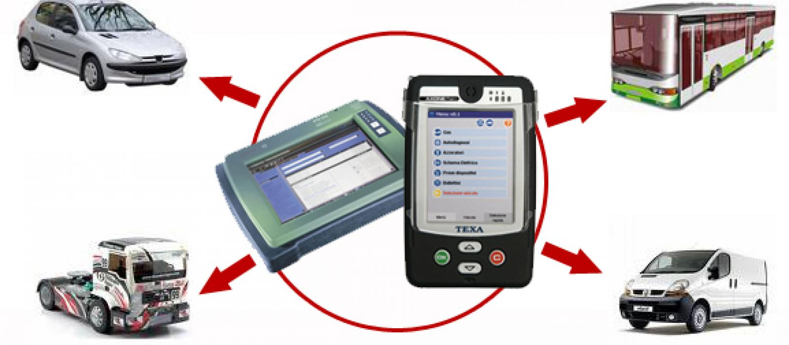 Le contrôle et le diagnostique électronique